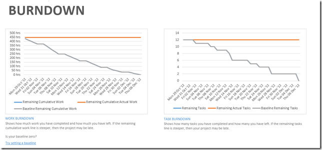 Burndown report at the beginning of a Project.