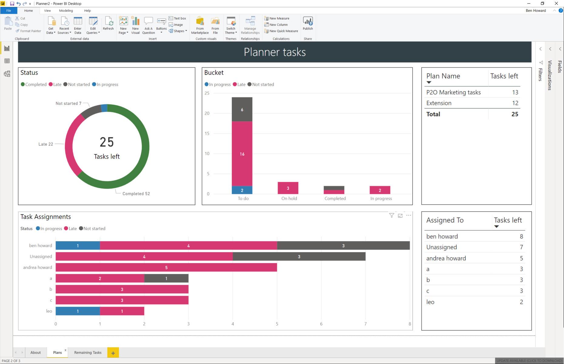 PowerBI Template for Exported Planner Plans - Applepark